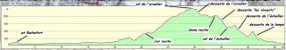 Dénivelé parcours  52km varces tout terrain