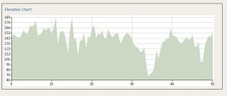 graph du parcours 50km 2012
