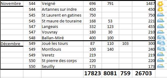 Bilan et statistiques des randonnées VTT d'Indre-et-Loire pour2015
