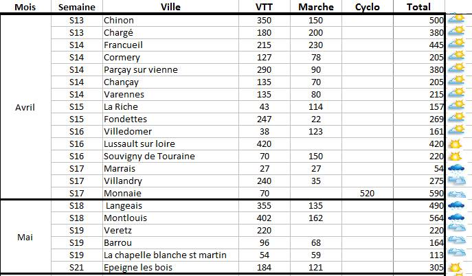 Les randos VTT en chiffre pour 2017 en Indre-et-Loire : participation en hausse grasse à une météo trèsclémente.